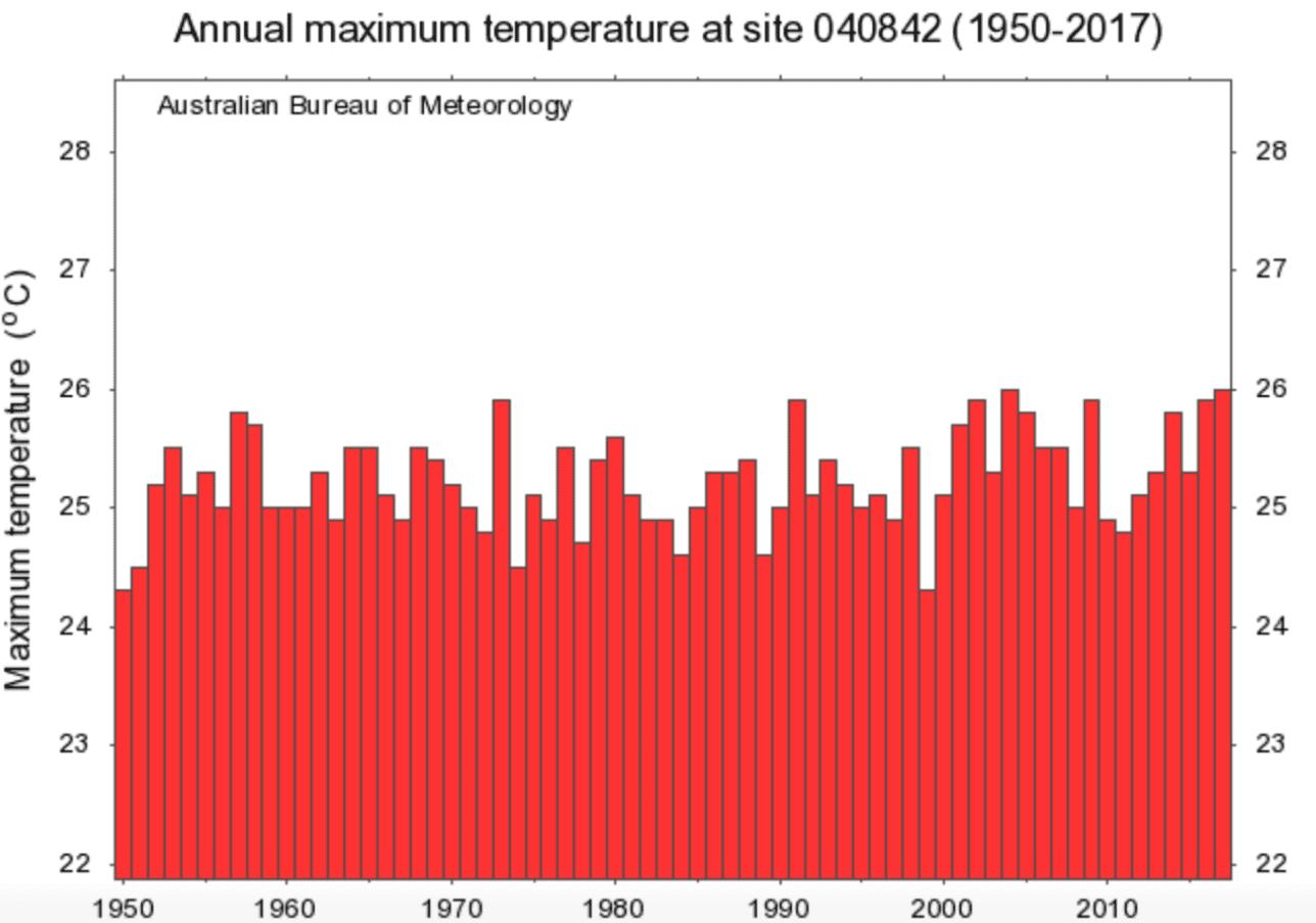 Annual Maximum Temperatures for Brisbane