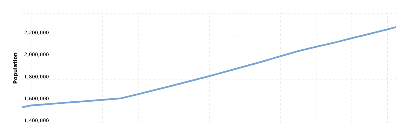 Brisbane demographics