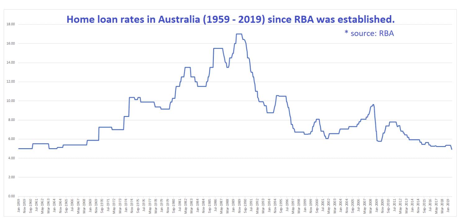 Interest Rate Trends Australia